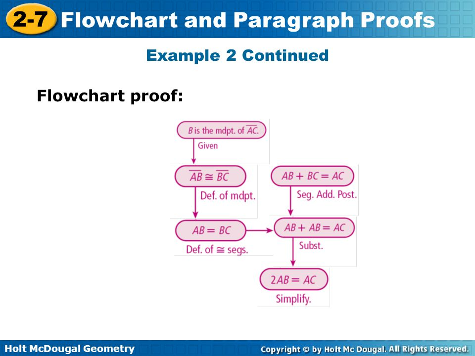 Example 2 Continued Flowchart proof: