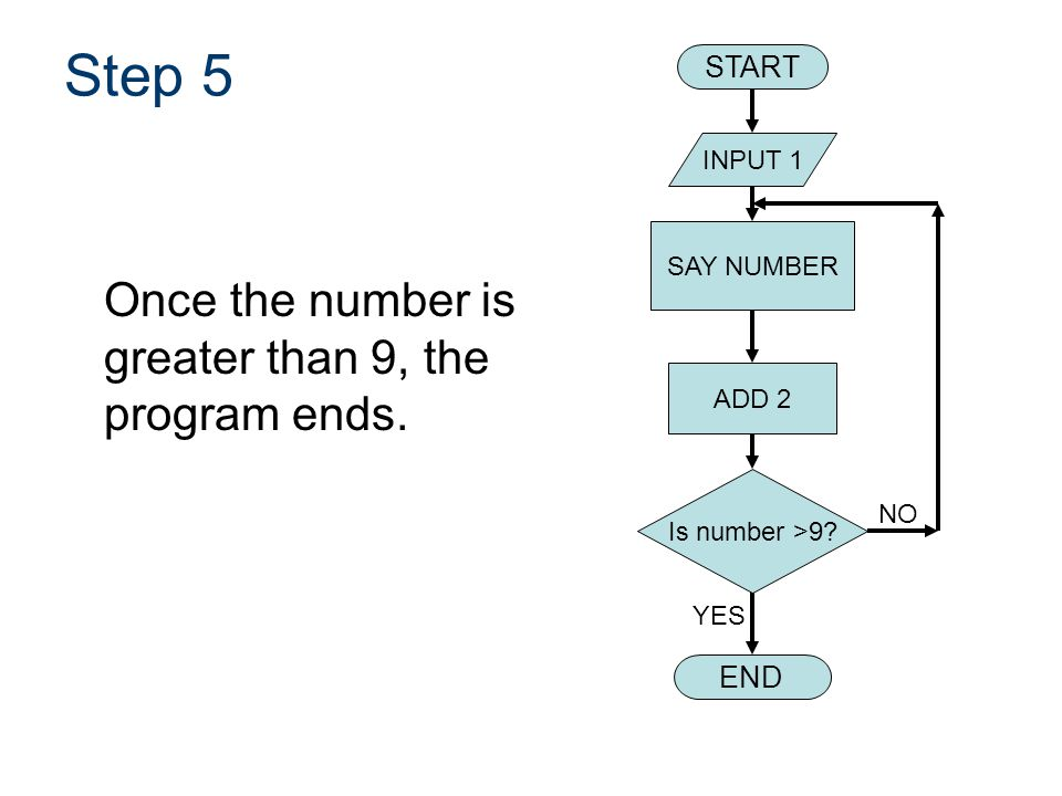 Step 5 Once the number is greater than 9, the program ends. START END