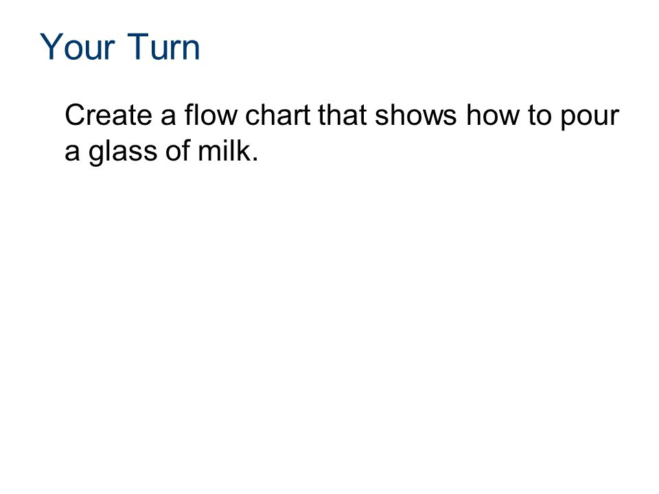 Your Turn Create a flow chart that shows how to pour a glass of milk.