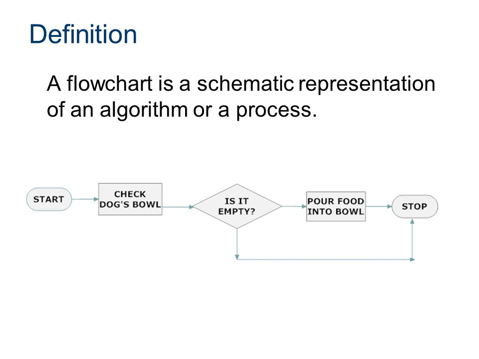 Name of PowerPoint CIM. Name of Lesson. Definition. A flowchart is a schematic representation of an algorithm or a process.