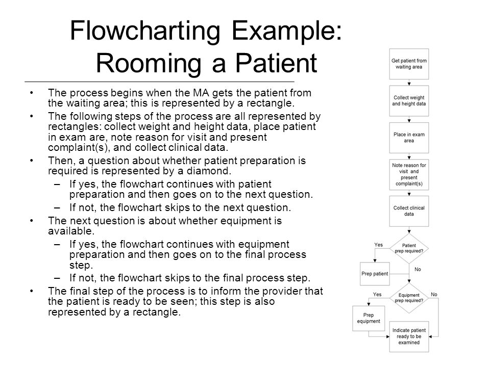 Flowcharting Example: Rooming a Patient