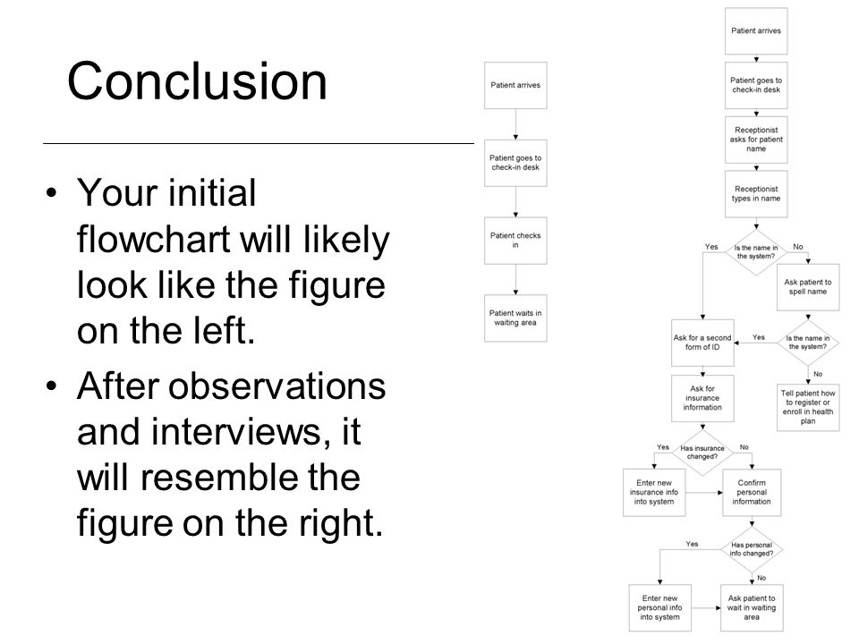 Conclusion Your initial flowchart will likely look like the figure on the left.