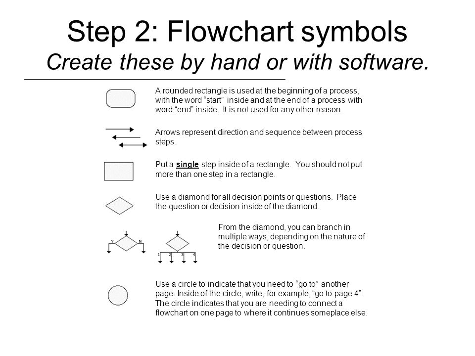 Step 2: Flowchart symbols Create these by hand or with software.