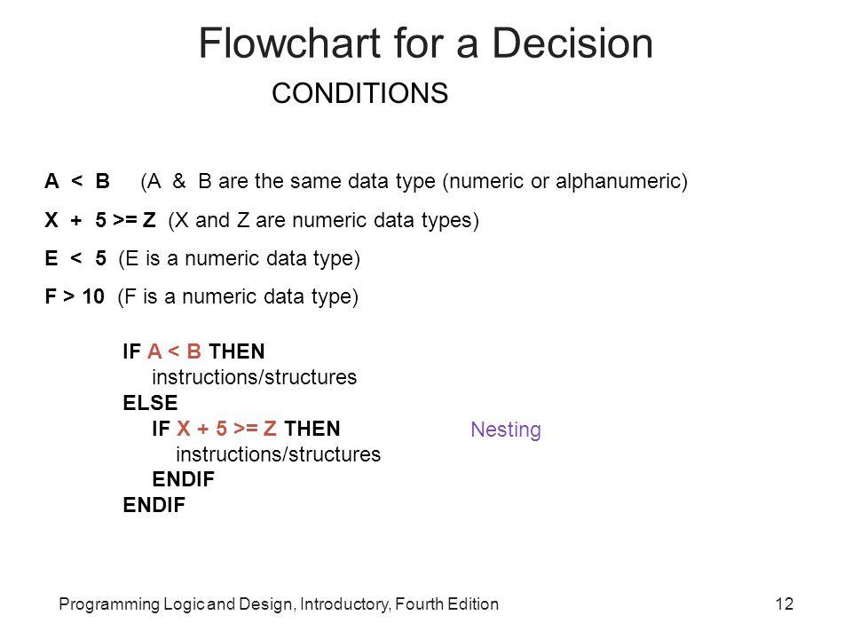 Flowchart for a Decision