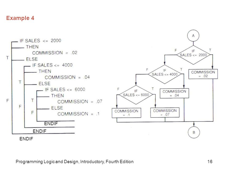 Example 4 ENDIF ENDIF ENDIF