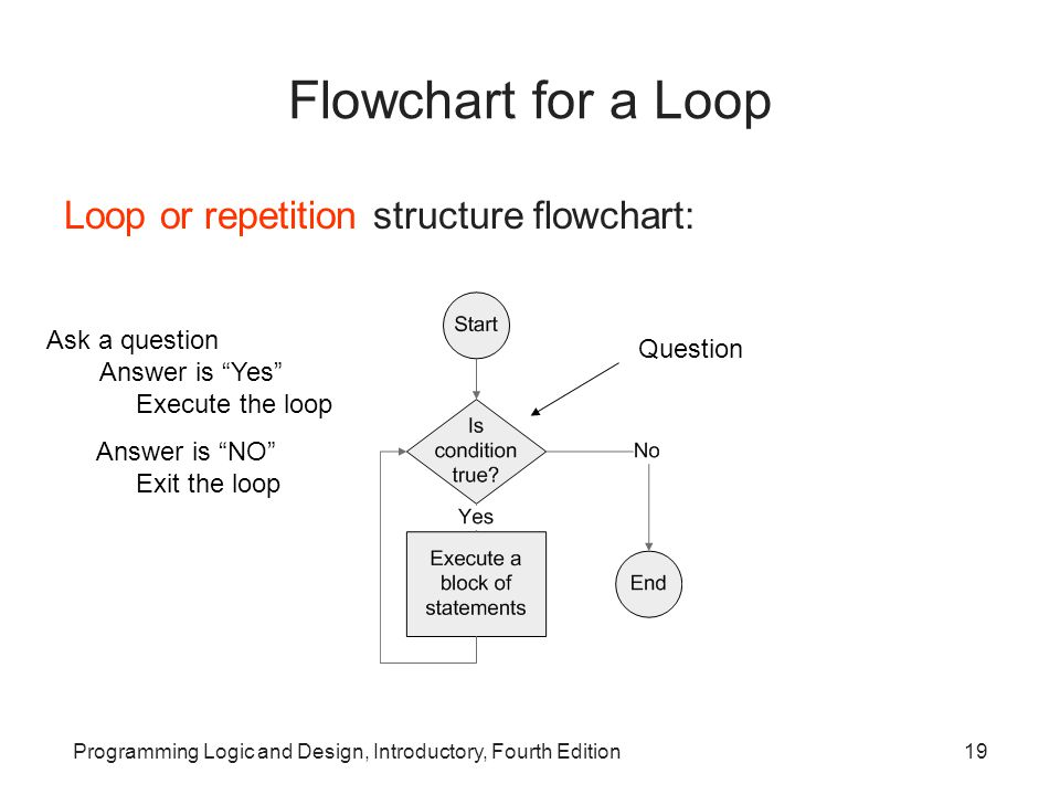 Flowchart for a Loop Loop or repetition structure flowchart: