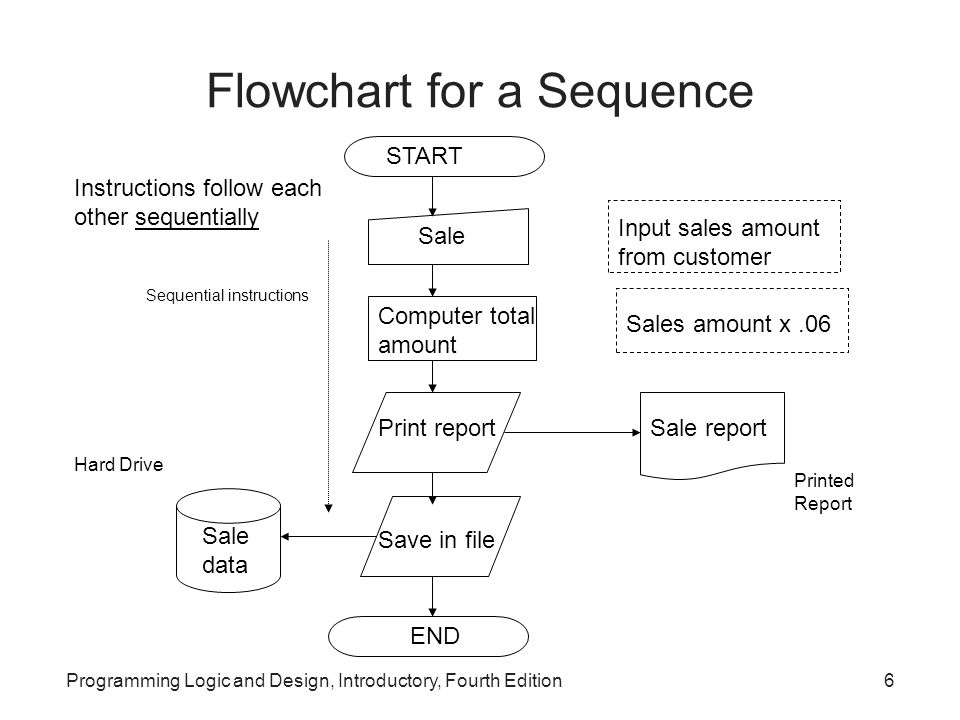 Flowchart for a Sequence