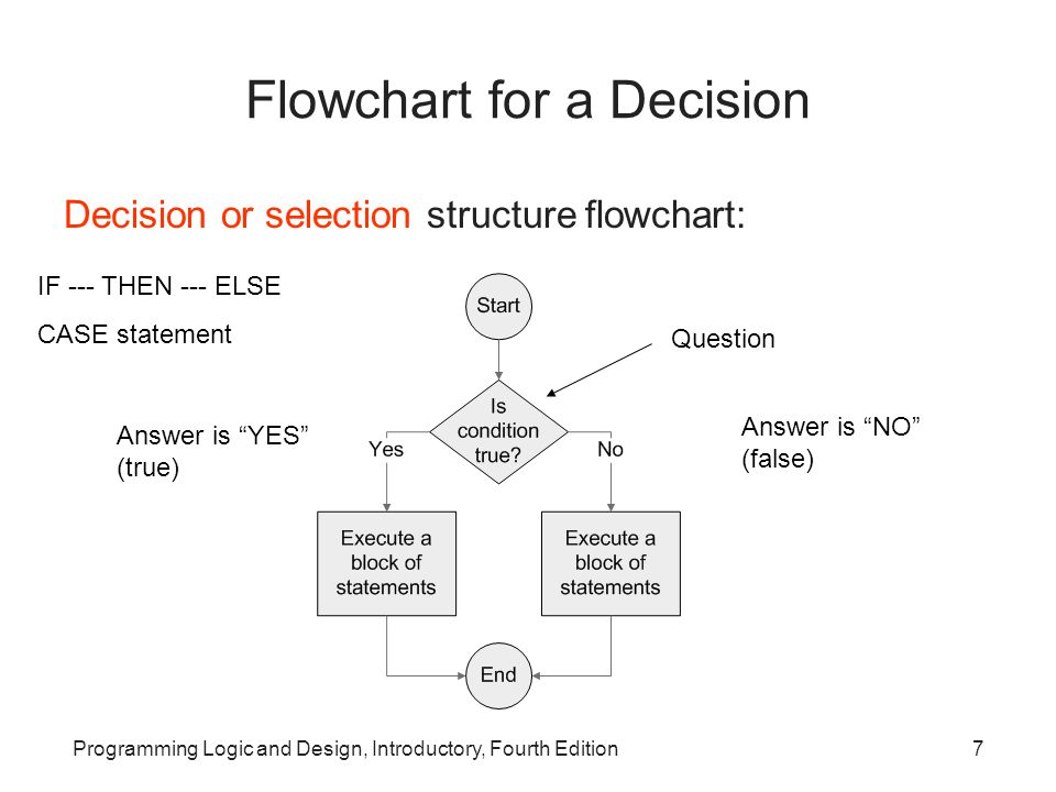 Flowchart for a Decision