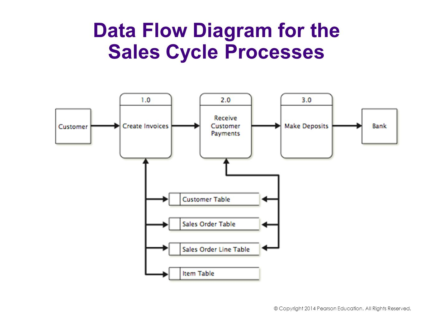 Data Flow Diagram for the