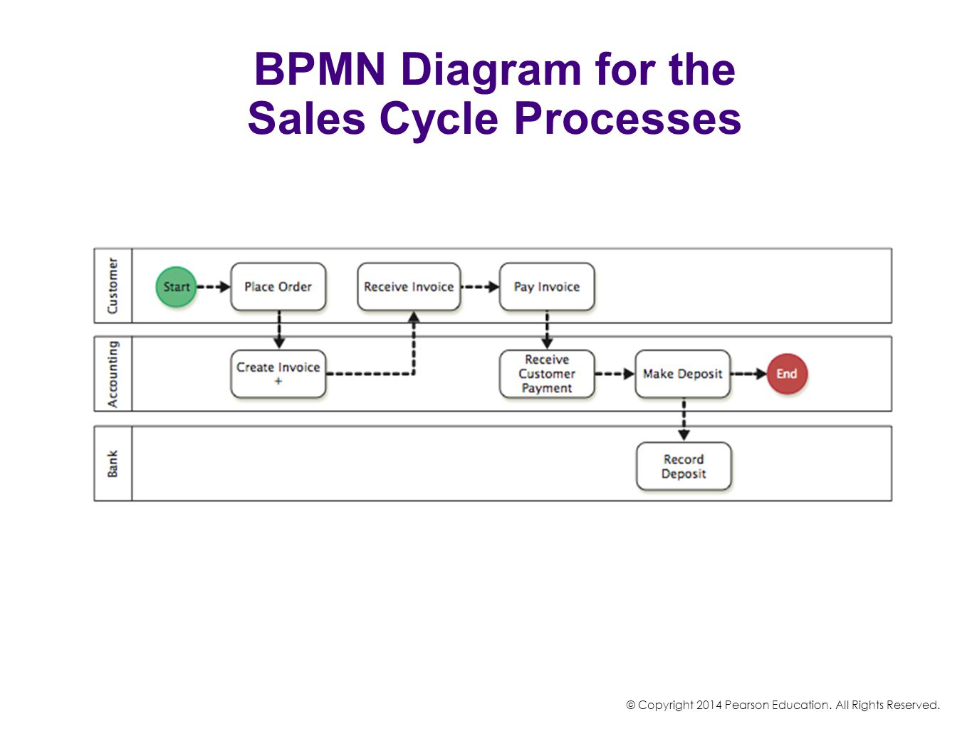 Accounting systems business processes chapter 4 ppt video bpmn diagram for the sales cycle processes pooptronica Image collections