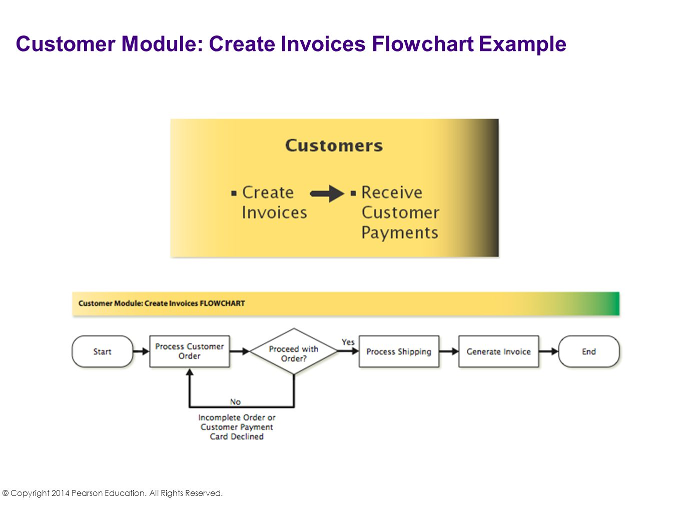 Customer Module: Create Invoices Flowchart Example