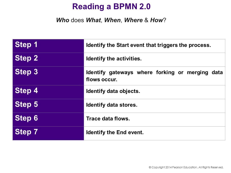 Reading a BPMN 2.0 Step 1 Step 2 Step 3 Step 4 Step 5 Step 6 Step 7
