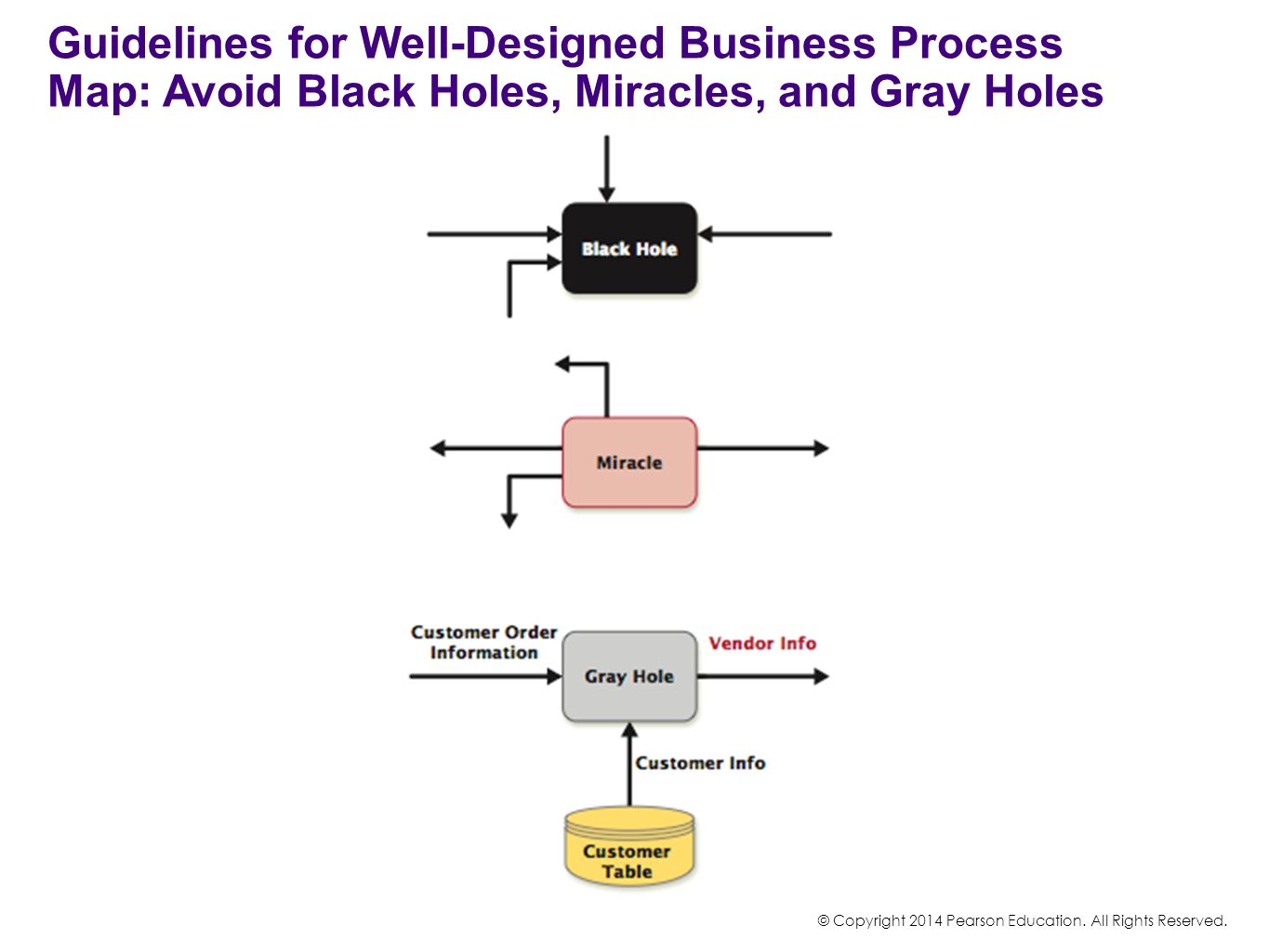 Guidelines for Well-Designed Business Process Map: Avoid Black Holes, Miracles, and Gray Holes