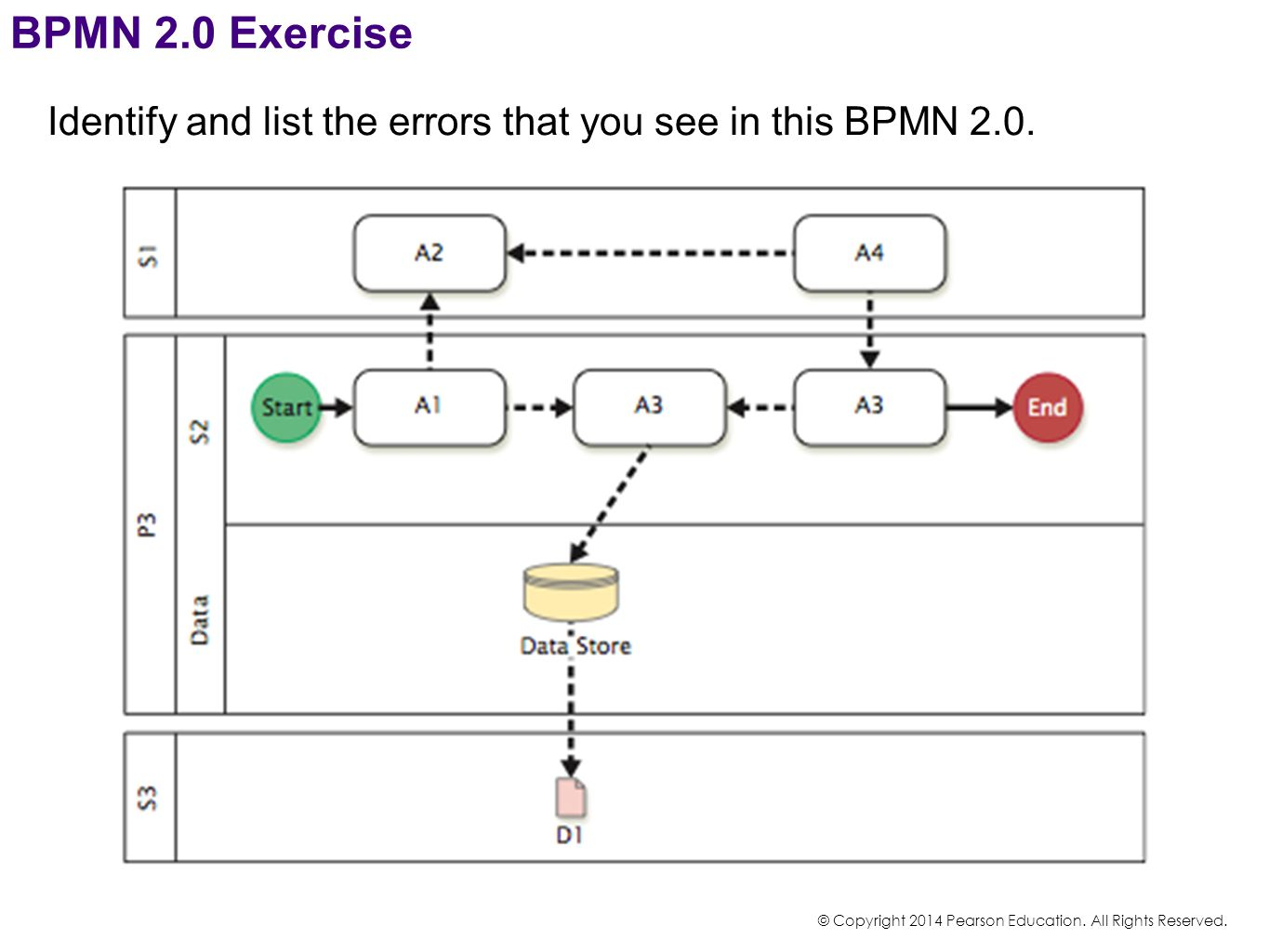 BPMN 2.0 Exercise Identify and list the errors that you see in this BPMN 2.0. How many errors can you identify in this DFD