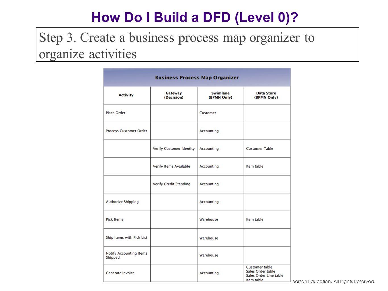 How Do I Build a DFD (Level 0)