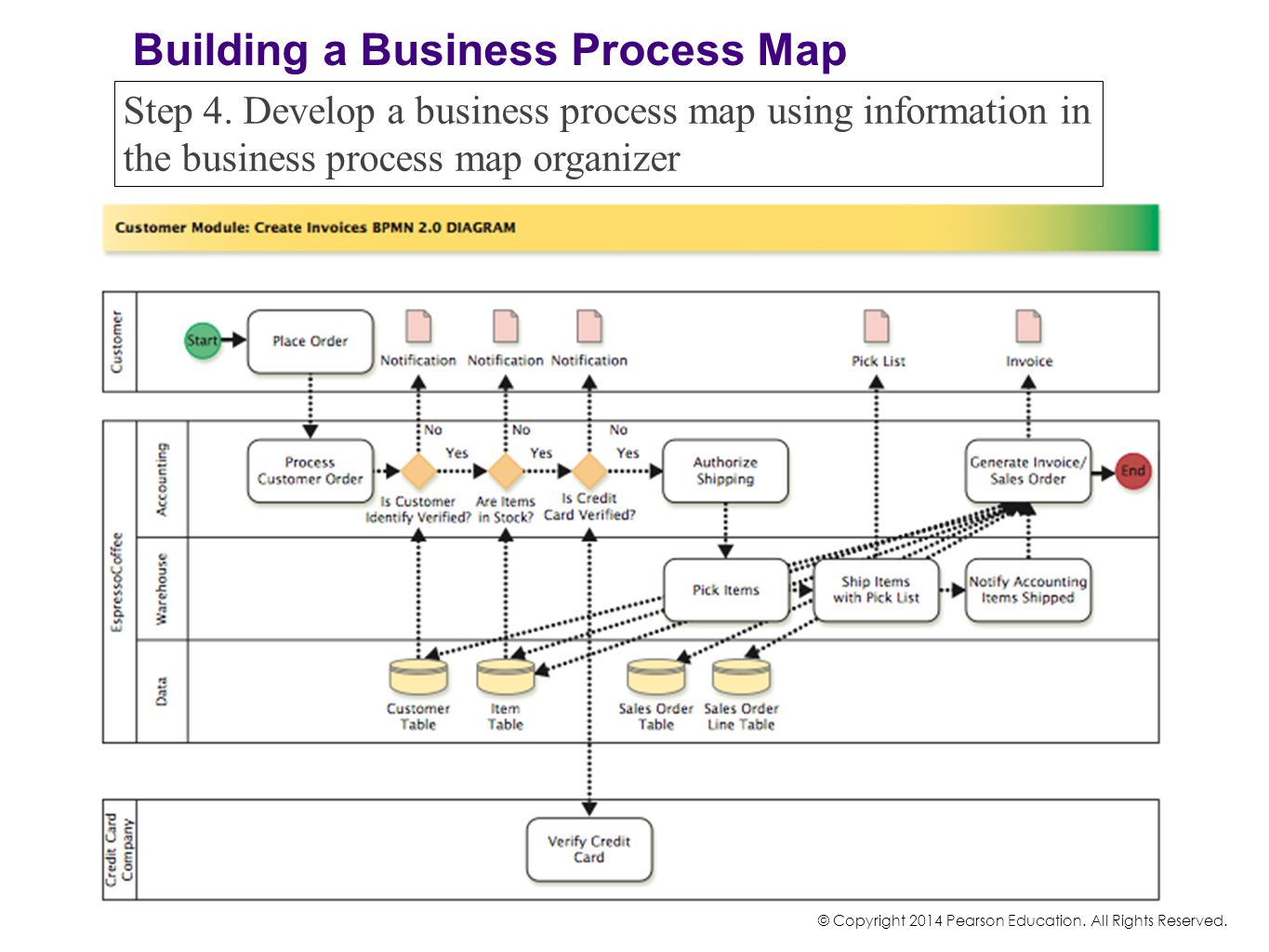 Building a Business Process Map