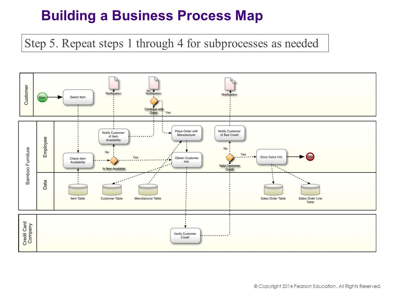 Process Customer Order