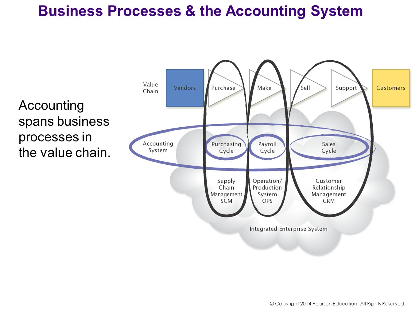 Business Processes & the Accounting System