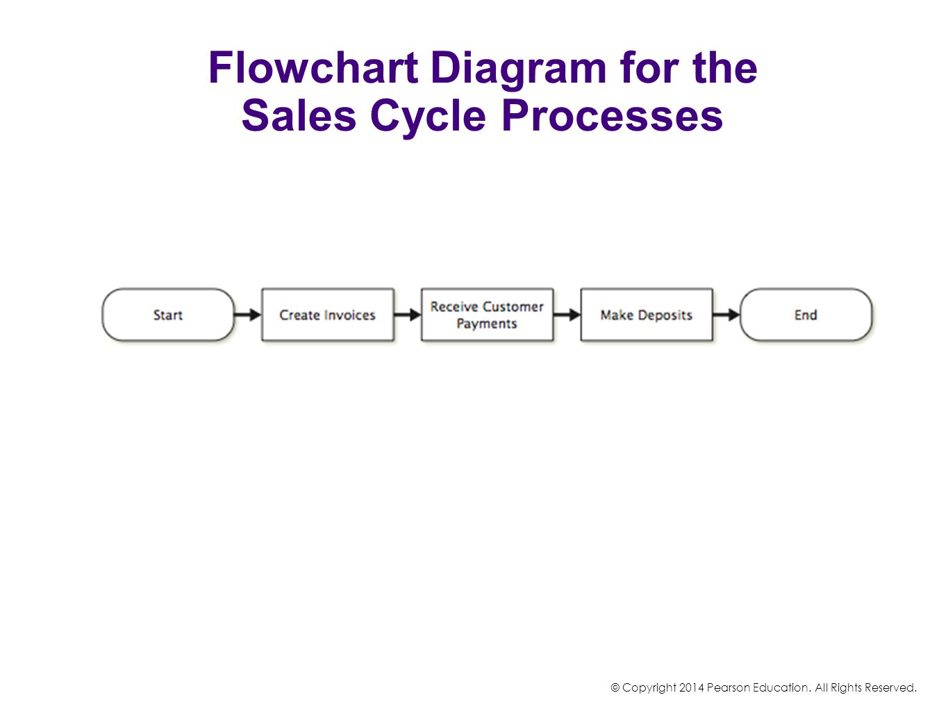 Flowchart Diagram for the