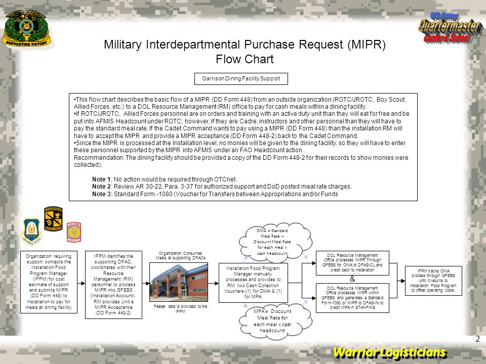 Military Interdepartmental Purchase Request (MIPR) Flow Chart