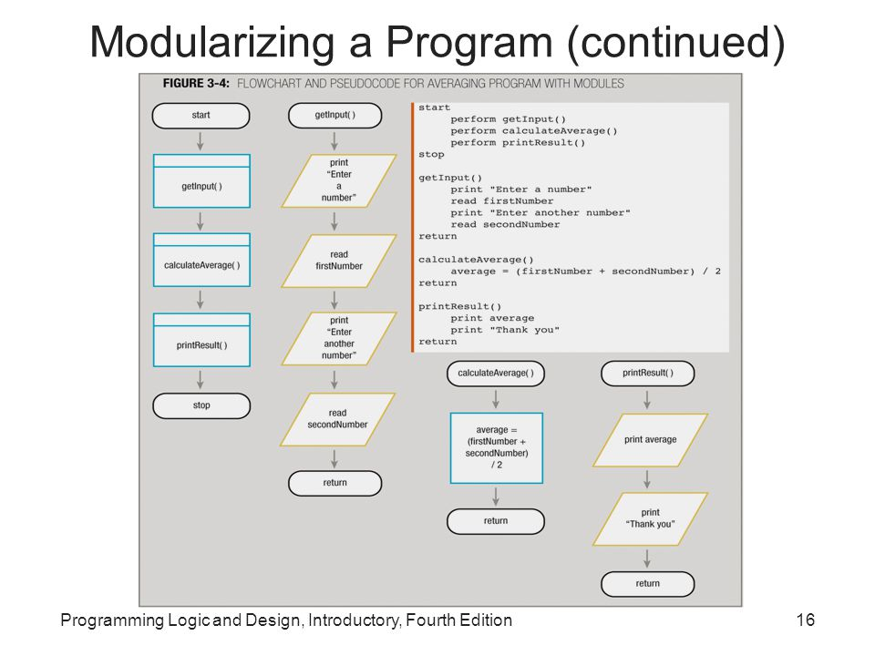 Modularizing a Program (continued)