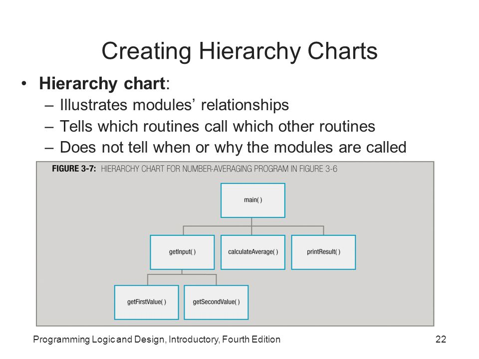 Creating Hierarchy Charts