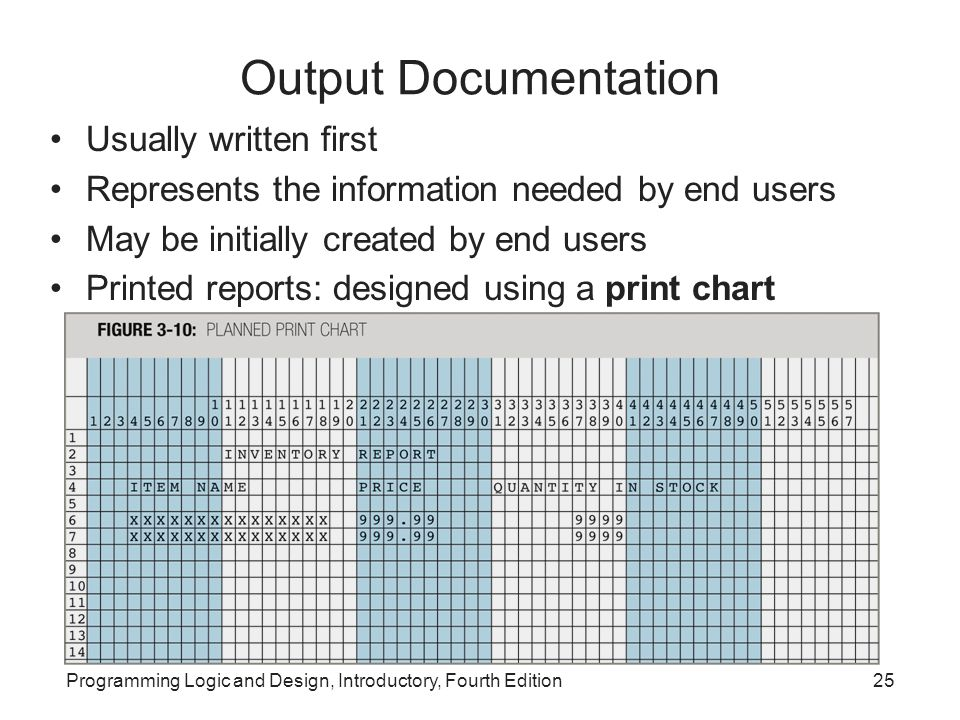 Output Documentation Usually written first