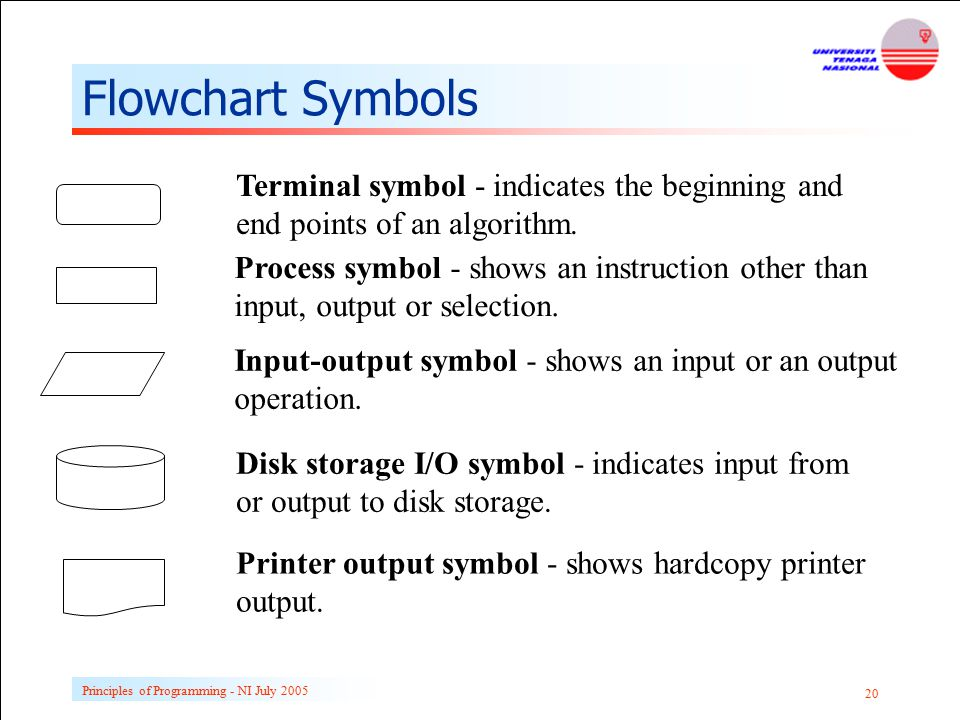Flowchart Symbols Terminal symbol - indicates the beginning and