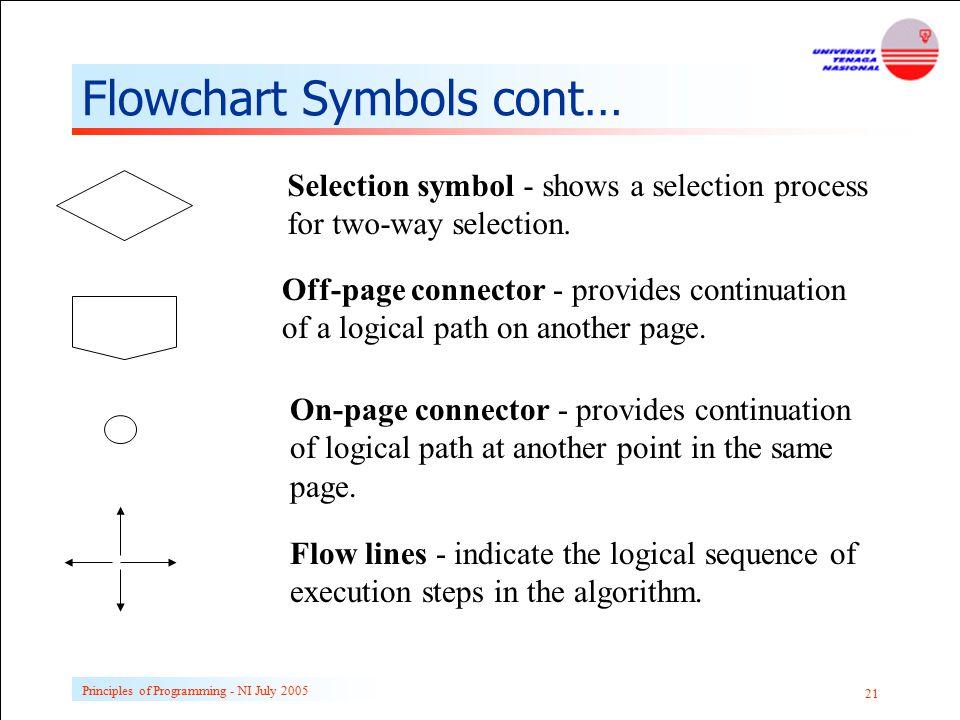 Flowchart Symbols cont…