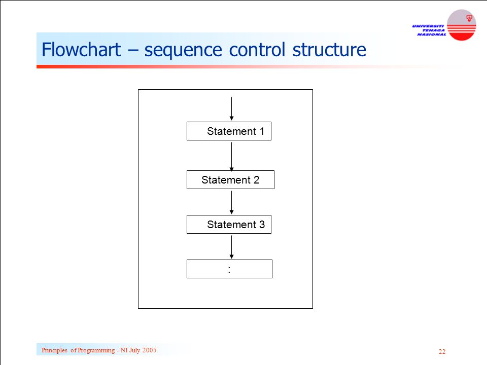 Flowchart – sequence control structure