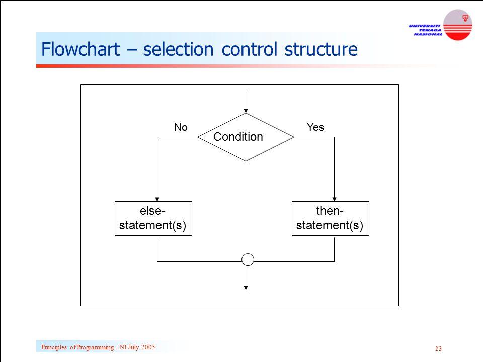Flowchart – selection control structure