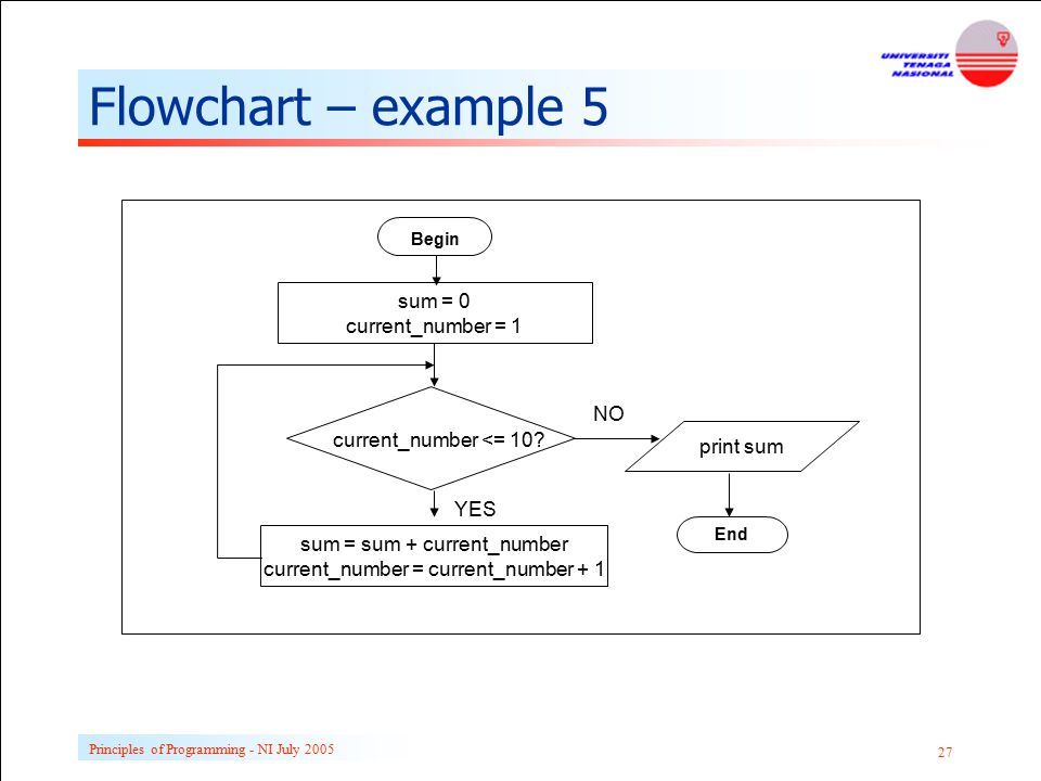 Flowchart – example 5 sum = 0 current_number = 1 NO