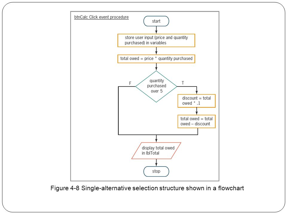 Figure 4-8 Single-alternative selection structure shown in a flowchart