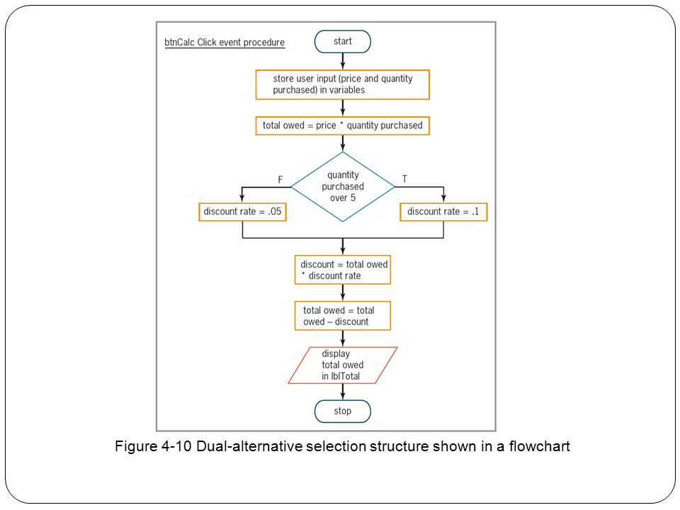 Figure 4-10 Dual-alternative selection structure shown in a flowchart