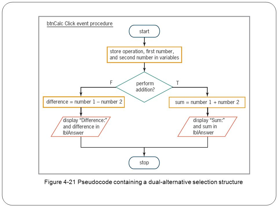 Figure 4-21 Pseudocode containing a dual-alternative selection structure