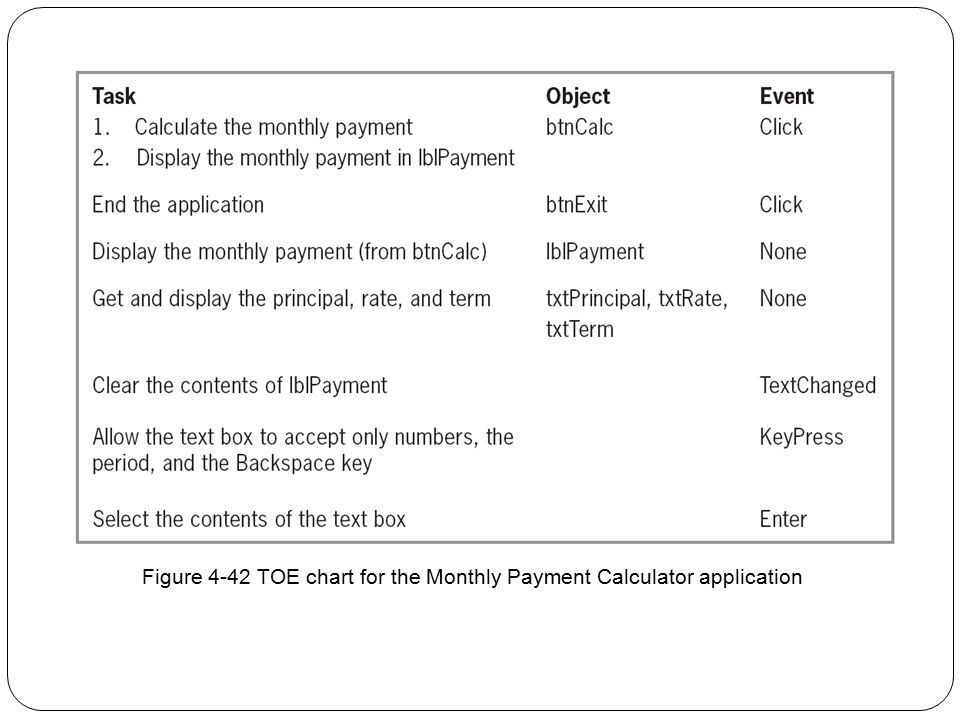 Figure 4-42 TOE chart for the Monthly Payment Calculator application
