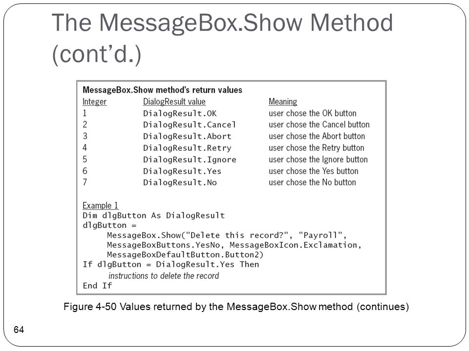 The MessageBox.Show Method (cont'd.)