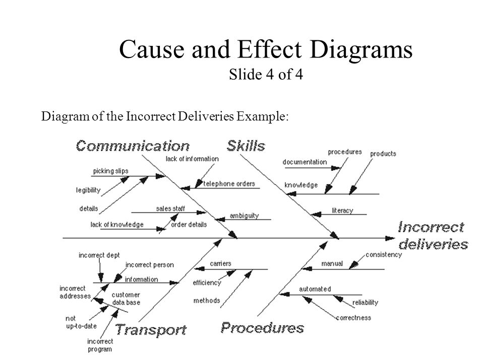Cause and Effect Diagrams Slide 4 of 4