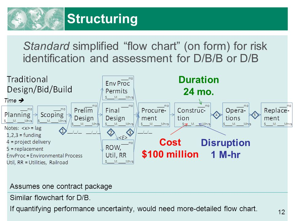 Structuring Standard simplified flow chart (on form) for risk identification and assessment for D/B/B or D/B.