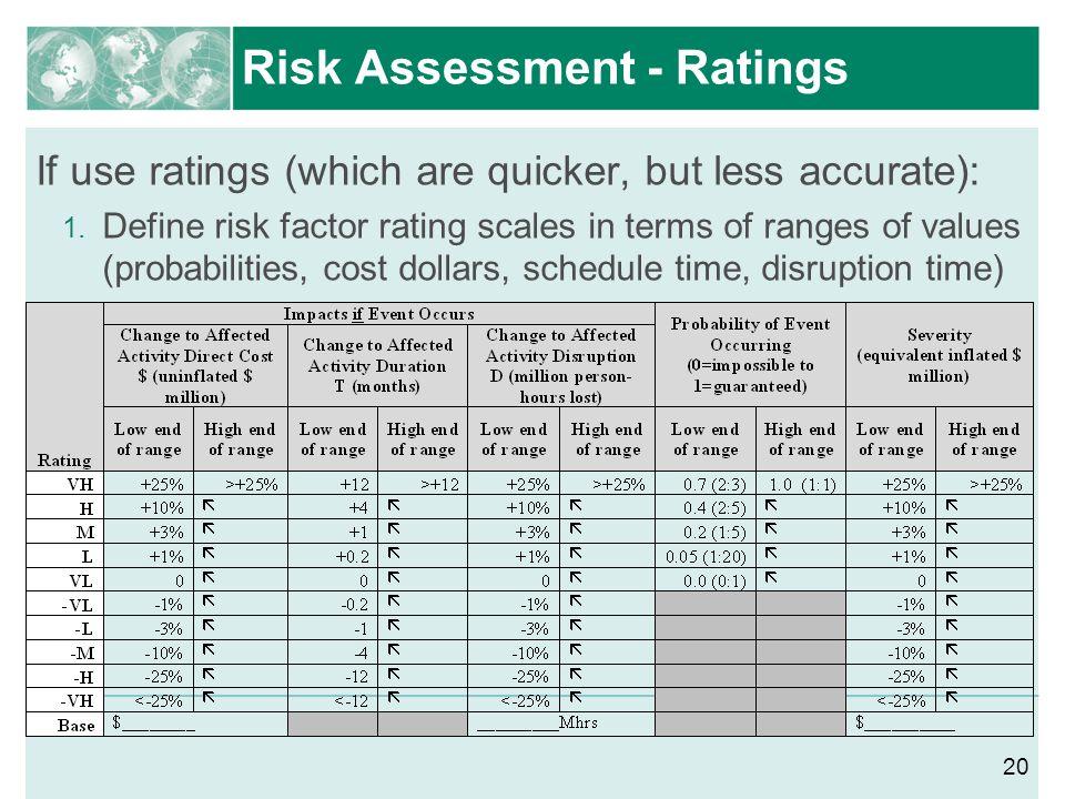 Risk Assessment - Ratings