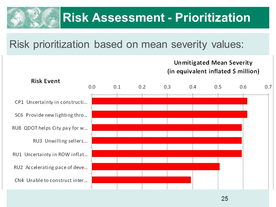 Risk Assessment - Prioritization
