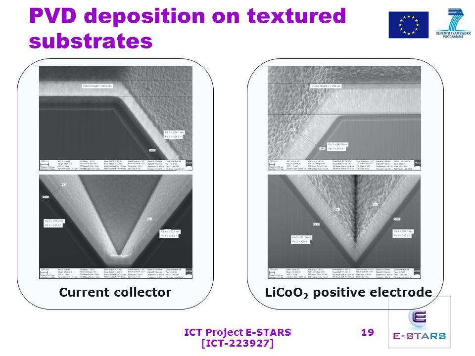 Electrodeposition method