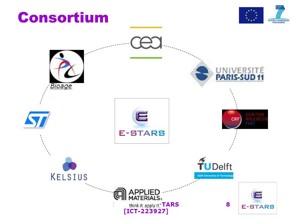 Outline Background and state of Art Scope Consortium