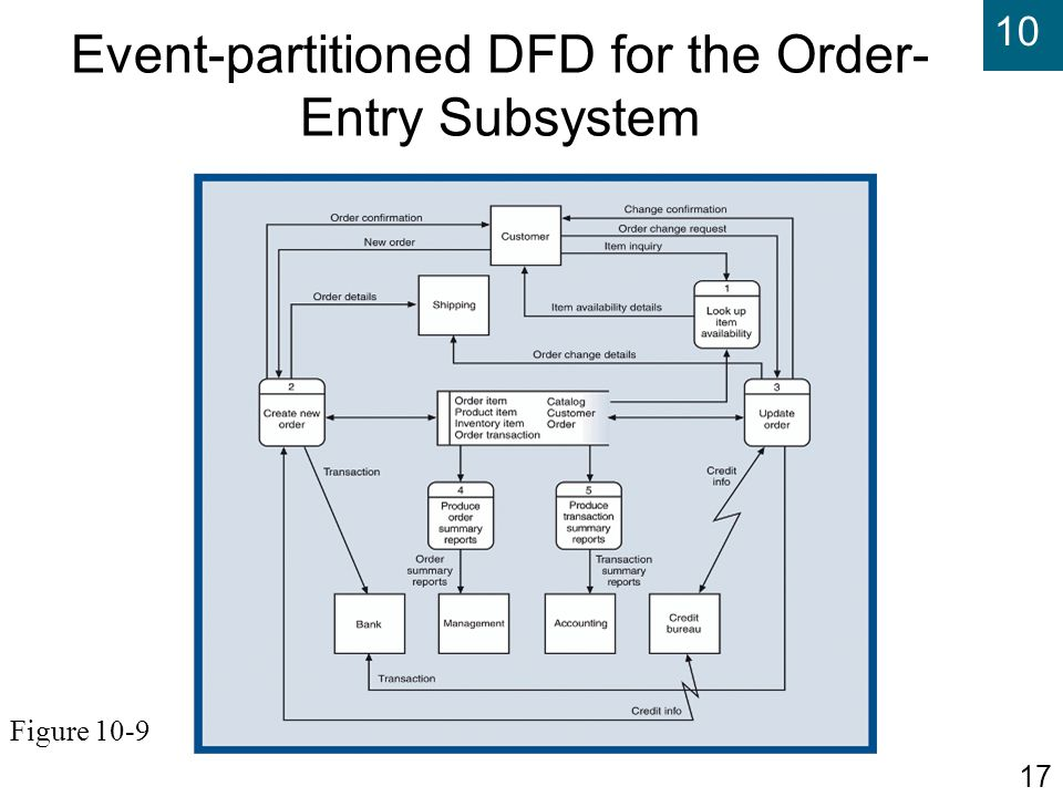 Event-partitioned DFD for the Order-Entry Subsystem