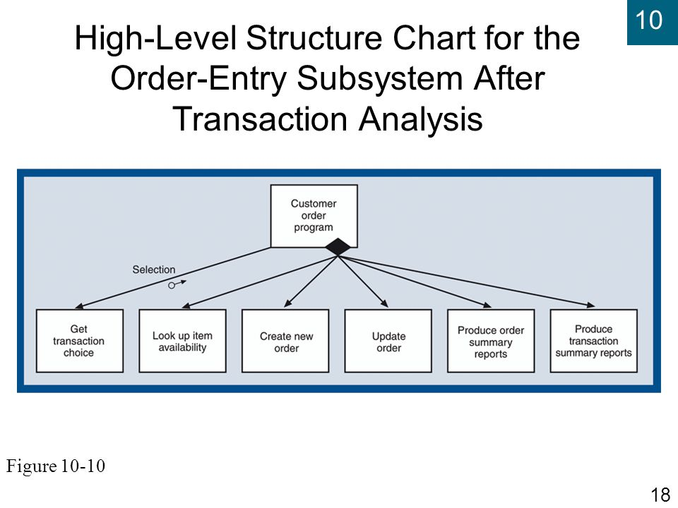 High-Level Structure Chart for the Order-Entry Subsystem After Transaction Analysis