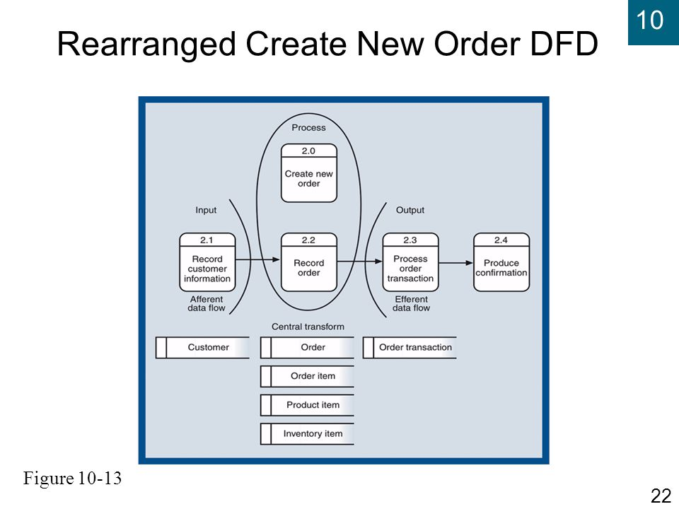 Rearranged Create New Order DFD