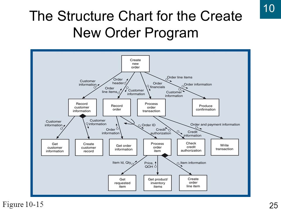 Chapter 10 the traditional approach to design ppt video for Create a program online
