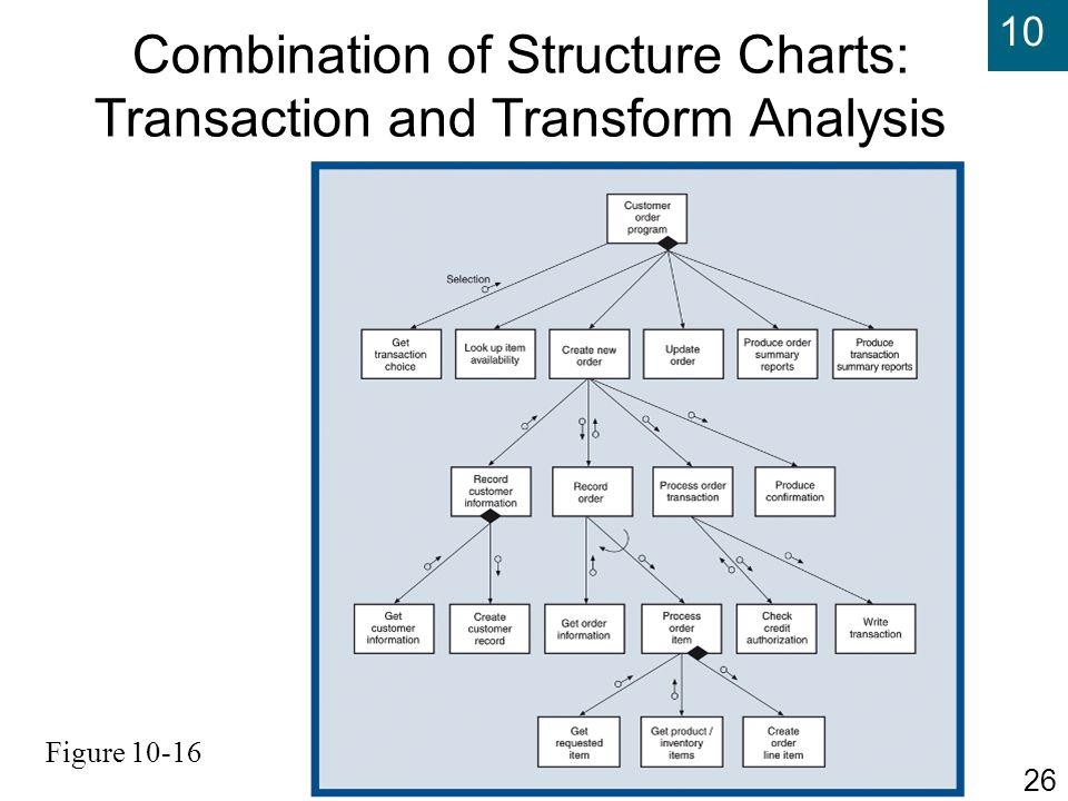 Combination of Structure Charts: Transaction and Transform Analysis