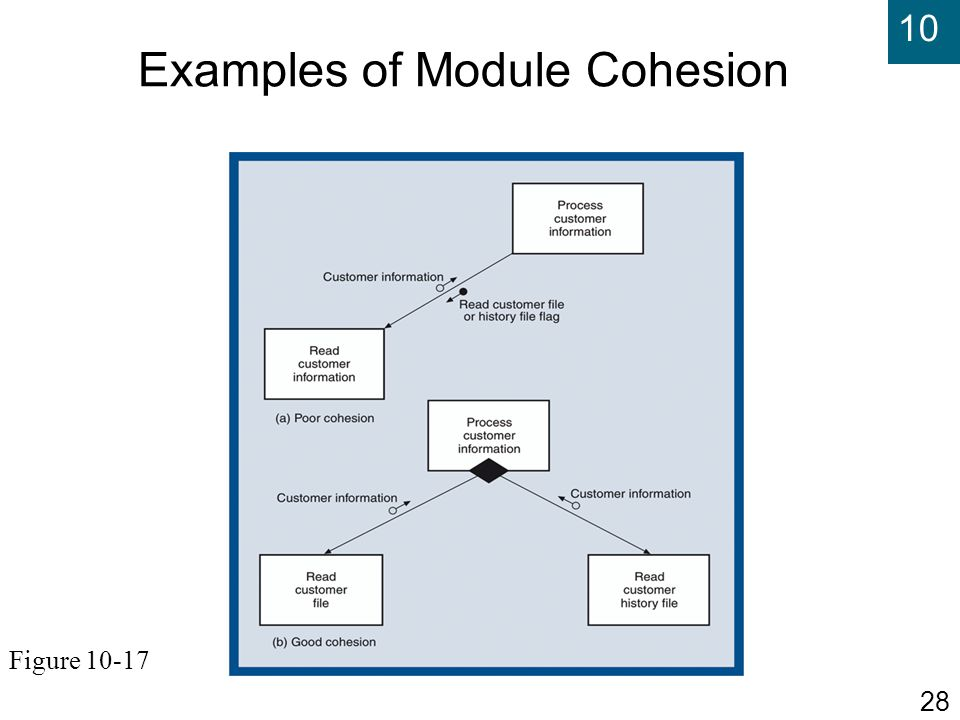 Examples of Module Cohesion