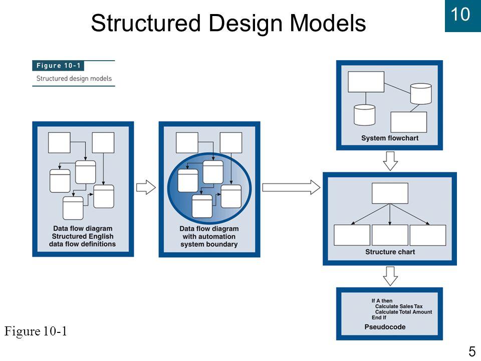 Structured Design Models